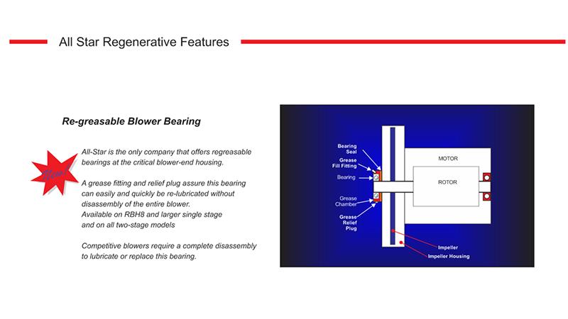 all star products, inc regenerative blowers features  regenerative blower appl dg200 11ts