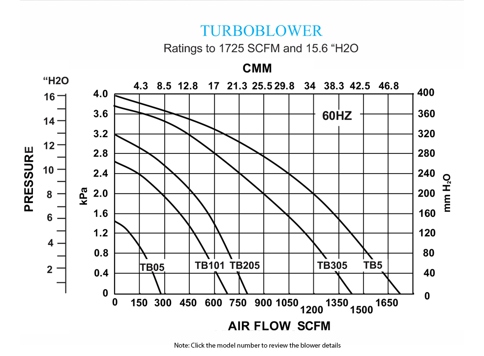 Turboblower Pressure Curves